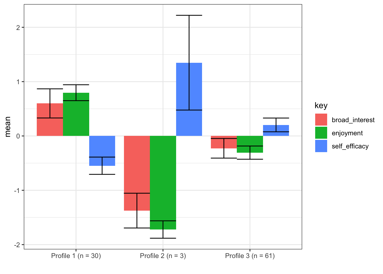 A first pass at Latent Profile Analysis using MCLUST (in R)   Joshua